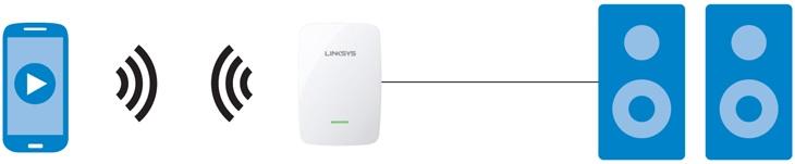 CES 2015: Linksys giới thiệu bộ phát Wi-Fi cho người chơi audio