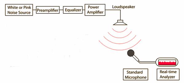 Ích lợi của receiver cân chỉnh âm thanh tự động