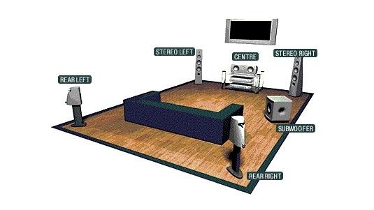 [Stereo Wiki]Phân biệt âm thanh mono, stereo và surround