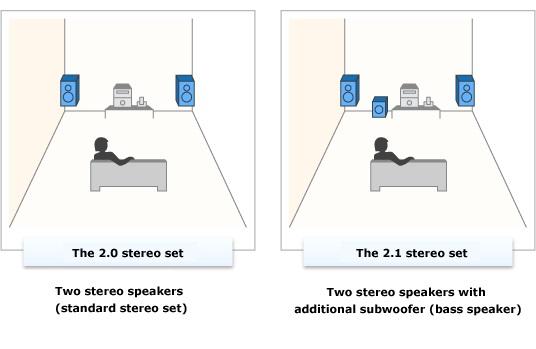 [Stereo Wiki]Phân biệt hệ thống loa 2.0, 2.1 hay 7.1