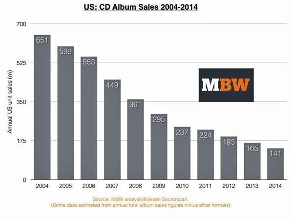 Đĩa CD đang dần biến mất