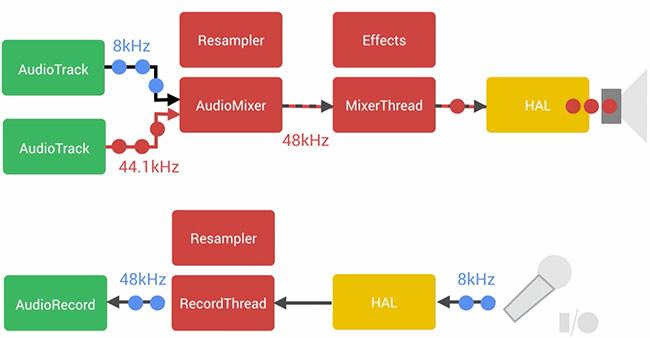 [Stereo Wiki] Những thay đổi lớn về âm thanh của Android 5.0
