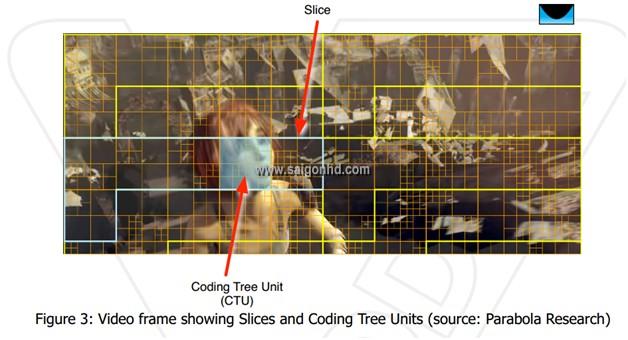 [Stereo Wiki] Tìm hiểu về chuẩn nén video HEVC