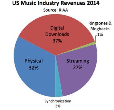 Nhạc trực tuyến đánh bại đĩa CD trên đất Mỹ