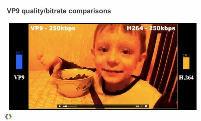 Bạn nên quan tâm về codec VP9 trên Youtube