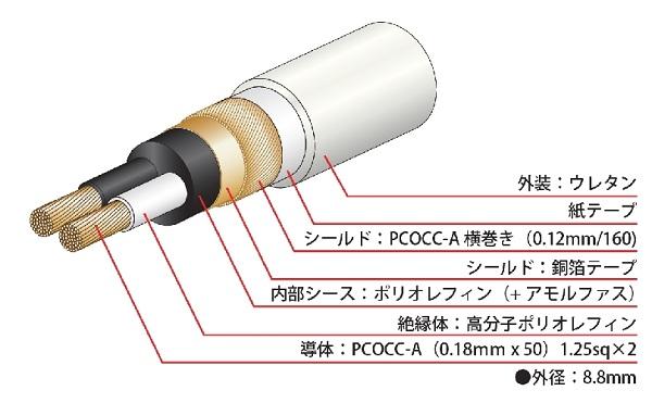 Dây loa Nhật Bản Oyaide Tunami II SSC102