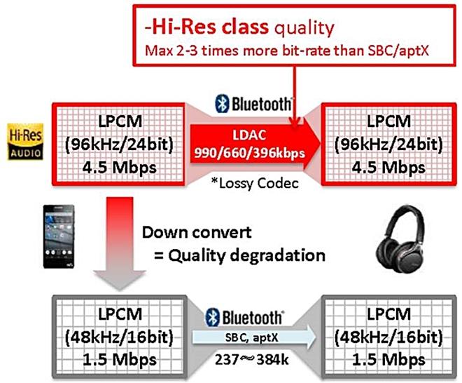 [Stereo Wiki] Tìm hiểu về chuẩn không dây LDAC của Sony