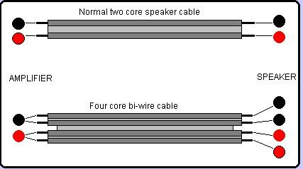 [Stereo Wiki] Các thuật ngữ cơ bản về dây dẫn âm thanh