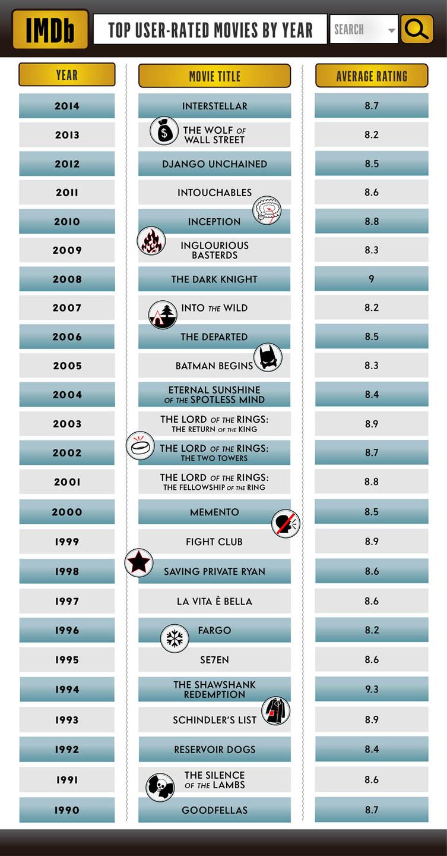 25 bộ phim được yêu thích nhất trong 25 năm qua theo IMDb