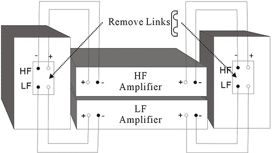 [Stereo Wiki] Bi-amp và bi-wire là gì?