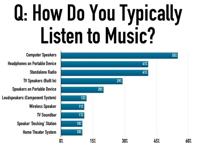 55% người Mỹ vẫn thích nghe nhạc bằng loa máy tính