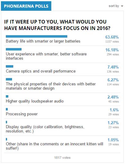 Năm 2016, người dùng di động vẫn kì vọng đột phá về pin