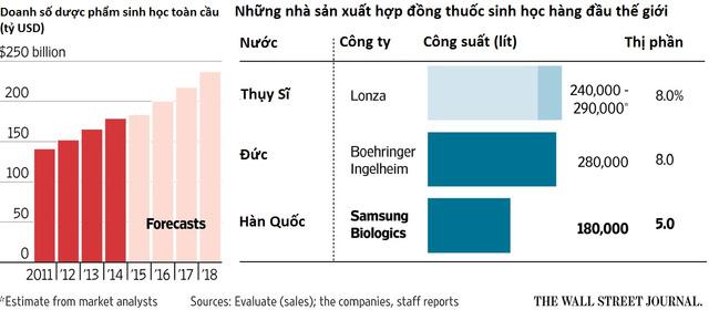 Smartphone kém hẫp dẫn, Samsung tập trung bán… thuốc