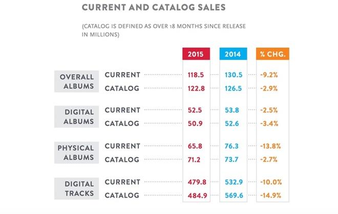 Streaming online và đĩa nhựa giúp nhạc cũ bán chạy hơn nhạc mới?