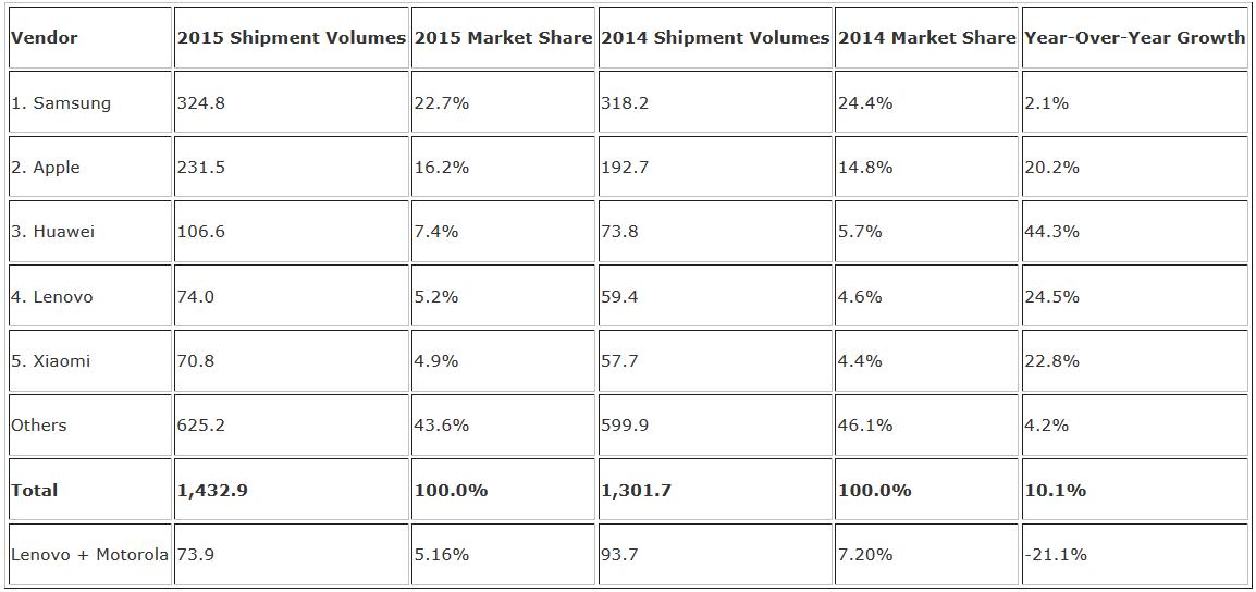 Thị trường smartphone tăng trưởng kỉ lục, Huawei và Lenovo bứt phá