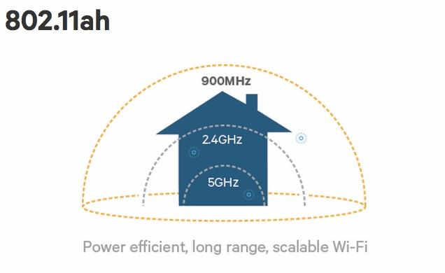 [CES 2016] WiFi 802.11ah chính thức ra đời: rộng gấp đôi, xuyên tường tốt hơn