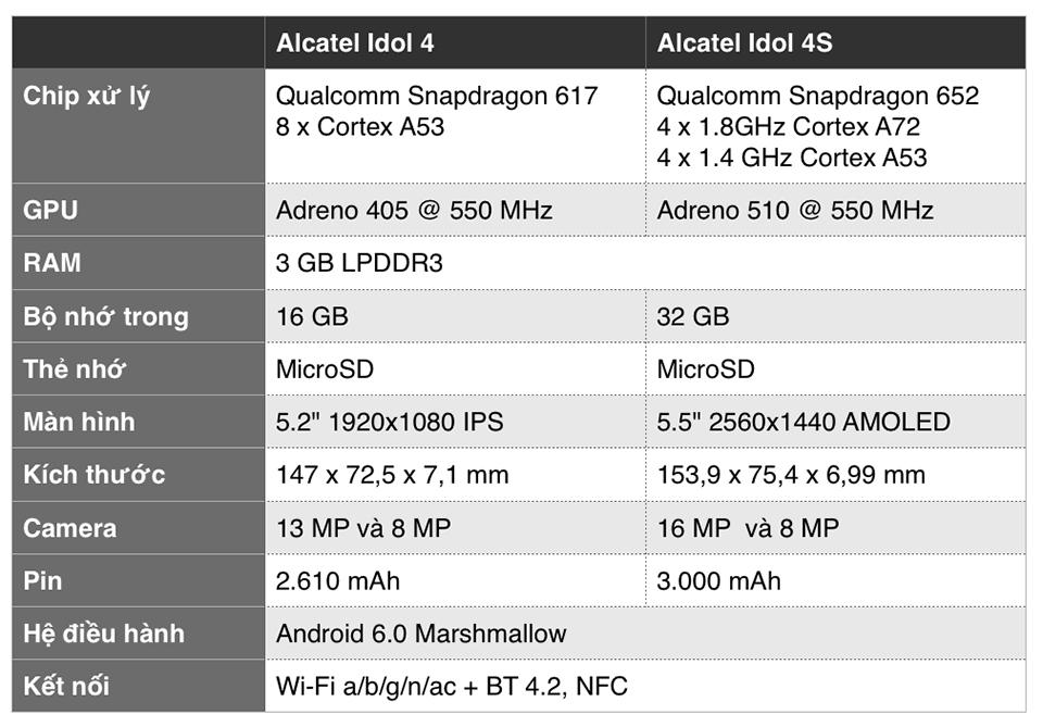 [MWC 2016] Alcatel ra mắt Idol 4 và 4S: Siêu mỏng, tặng kính VR, tai nghe JBL