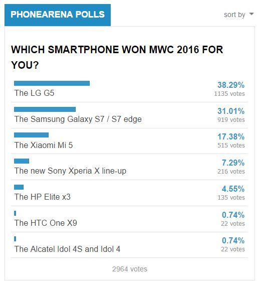 LG G5: Siêu phẩm di động hấp dẫn nhất MWC 2016