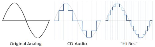 [Stereo Wiki] Thế nào là tai nghe chuẩn Hi-Res Audio?
