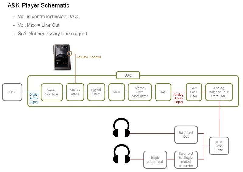 """Các máy nghe nhạc Astell&Kern liệu có đường """"True Line-out"""" không ?"""