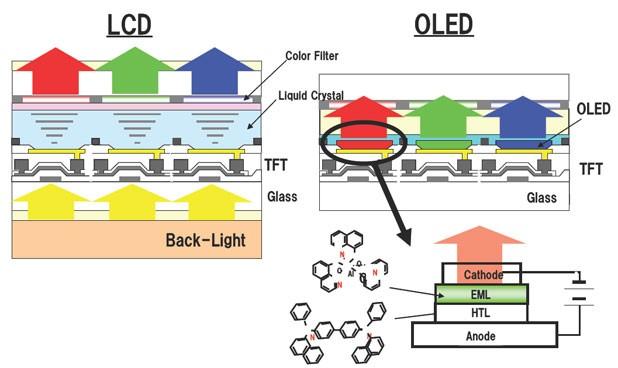 LCD vs AMOLED: Lựa chọn nào cho tương lai ngành di động?