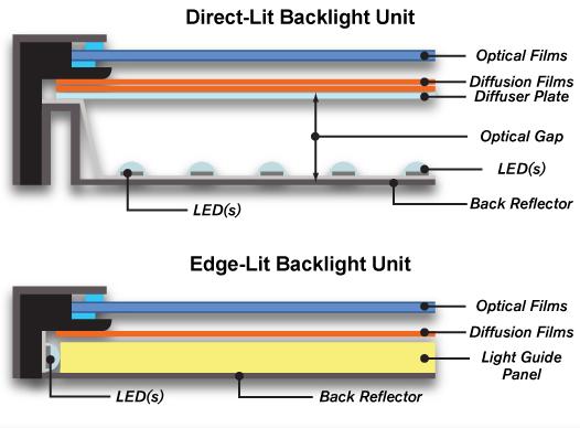 [Stereo Wiki] Đèn nền TV LCD: Backlit hay Edgelit ?