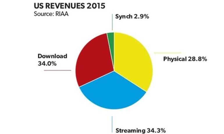 """Lợi nhuận của đĩa vinyl còn cao hơn các dịch vụ nghe nhạc """"miễn phí"""""""