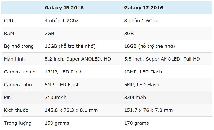 Ra mắt Galaxy J5/J7 2016: Màn hình lớn, tập trung vào camera
