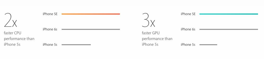 iPhone SE chính thức ra mắt: Lời đồn y như sự thật