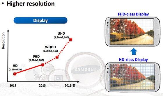 Samsung: Smartphone màn hình 4K sẽ sớm phổ biến