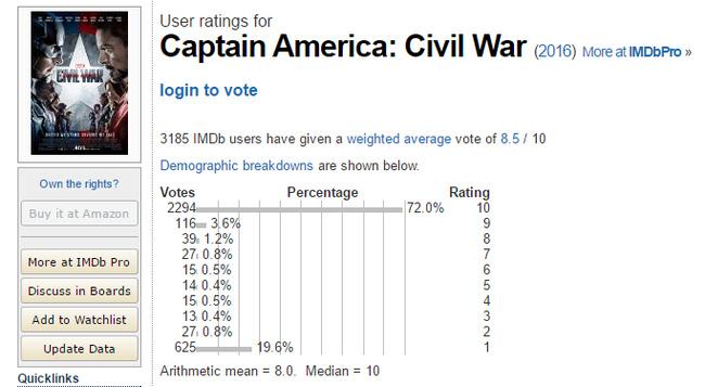 """""""Captain America: Civil War"""" đạt điểm phê bình tuyệt đối"""