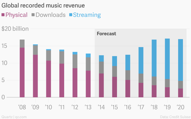 Đừng chia sẻ miễn phí nếu muốn cứu ngành công nghiệp âm nhạc!