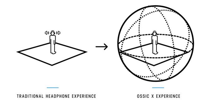 """OSSIC X: Tai nghe """"3D"""" thực thụ đầu tiên trên thế giới"""