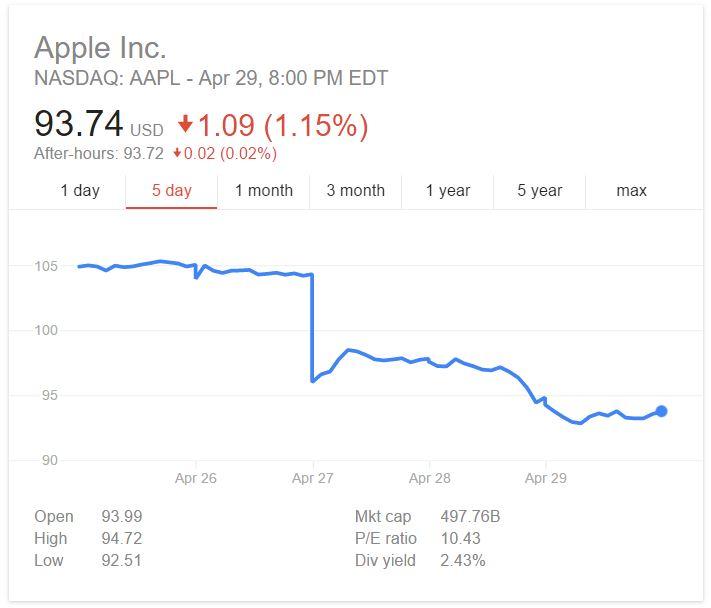 """Giá cổ phiếu """"chạm đáy"""", Apple điêu đứng vì iPhone"""