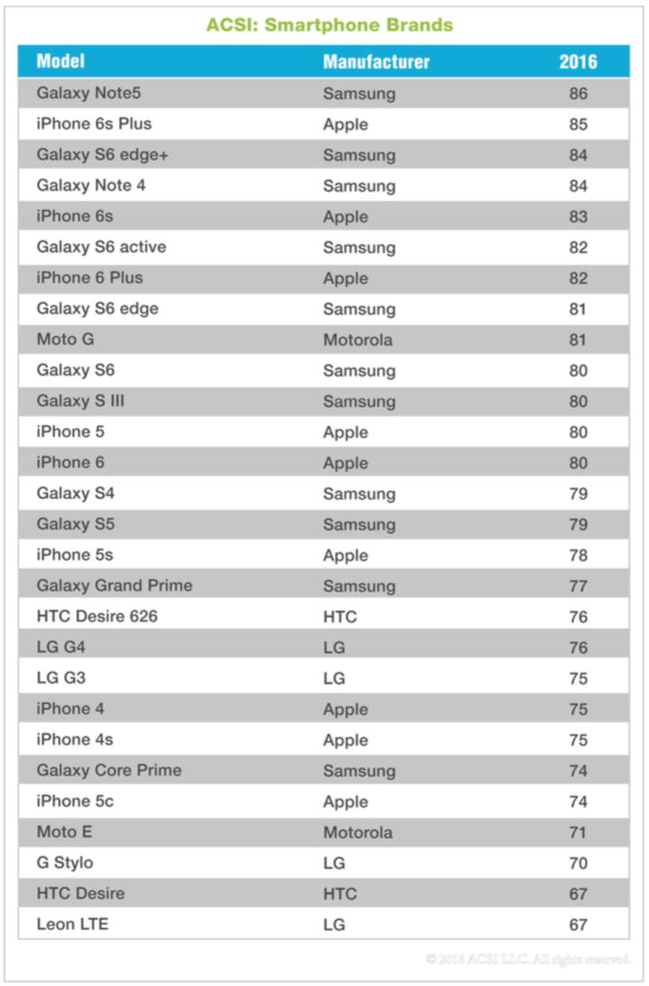 """Apple """"lép vế"""" Samsung trong lòng người tiêu dùng"""