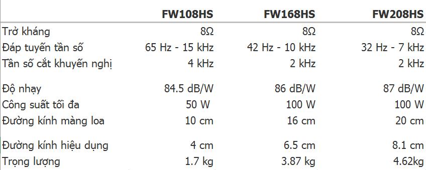 Fostex ra mắt loạt driver woofer FW-HS màng siêu cứng mới