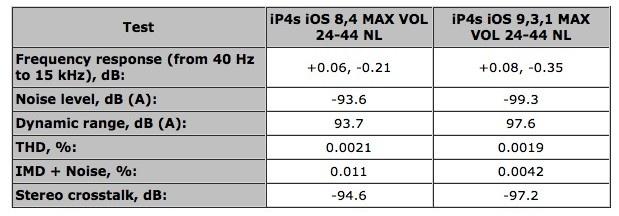 Đánh giá iPhone 4S: Vẫn là tượng đài âm thanh smartphone sau 5 năm