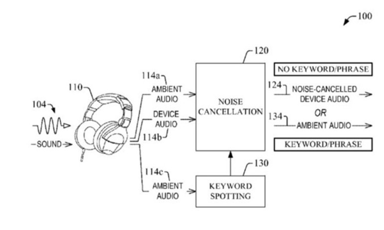 Amazon thiết kế tai nghe khử ồn nghe được người khác gọi tên