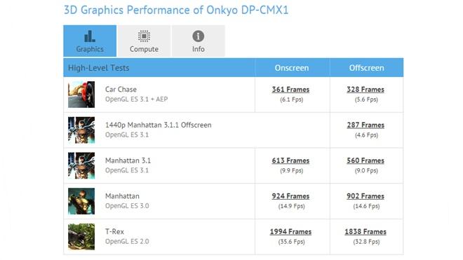 Rộ tin đồn về chiếc smartphone nghe nhạc Hi-End Onkyo DP-CMX1