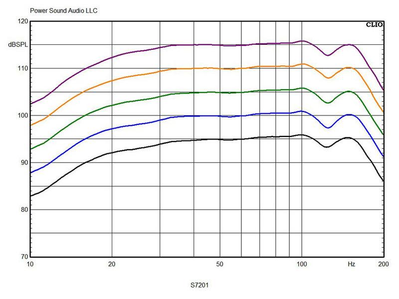 PSA trình làng loa siêu trầm đầu bảng S7201: siêu