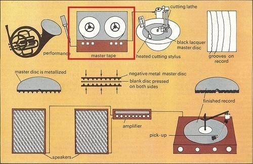 Tại sao đĩa nhựa pre 90 lại đậm chất analog, đĩa nhựa bây giờ đậm chất nhạc số?