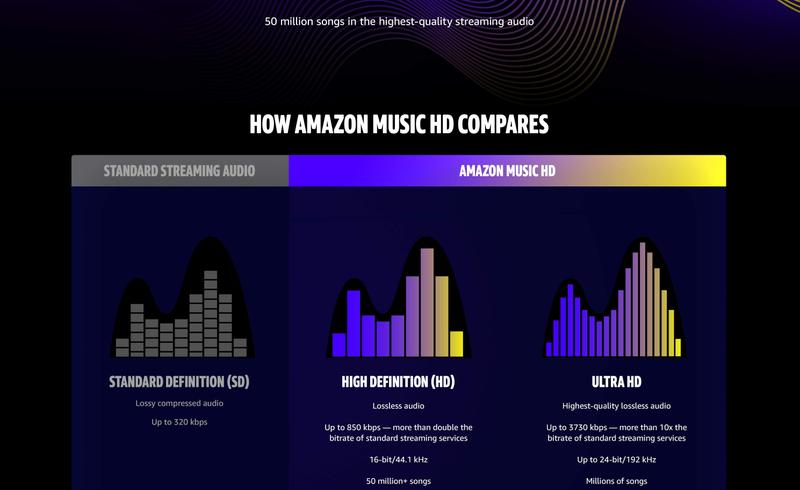 Amazon tặng 90 ngày sử dụng miễn phí dành cho người dùng mới của Music HD