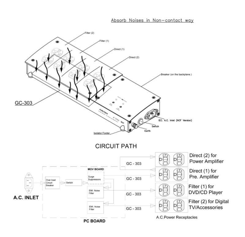 Lọc điện Furutech e-TP80 S NCF: Nhiều nâng cấp đáng giá