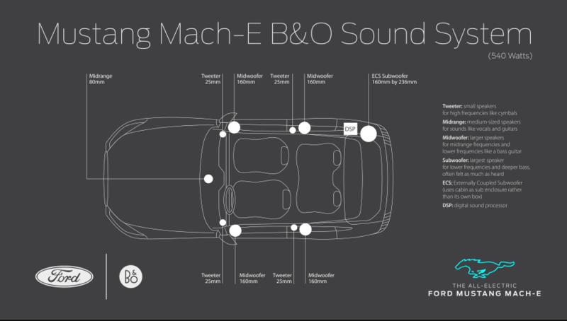Bang & Olufsen bật mí thông tin về hệ thống loa trên xe điện Ford Mustang Mach-E