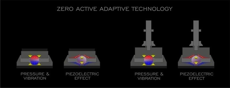 Audio Engineers ra mắt bộ chân chống rung ZeroPads Active