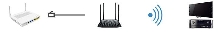 Fidelizer AirStream: Router Wi-Fi dành cho các hệ thống nghe nhạc không dây