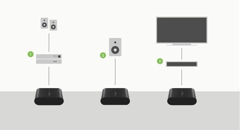 Belkin Soundform Connect: Món phụ kiện bổ sung kết nối AirPlay 2 cho mọi đôi loa