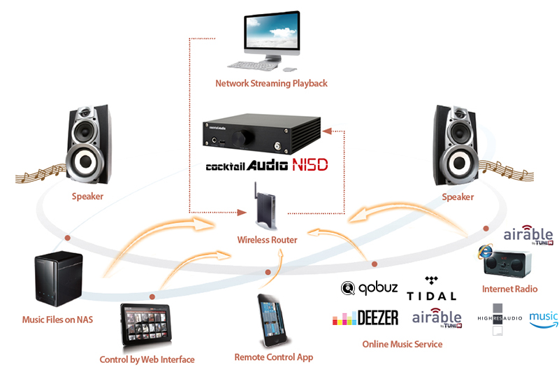 Cocktail Audio N15D: Giải pháp chơi nhạc số toàn diện dưới 20 triệu đồng
