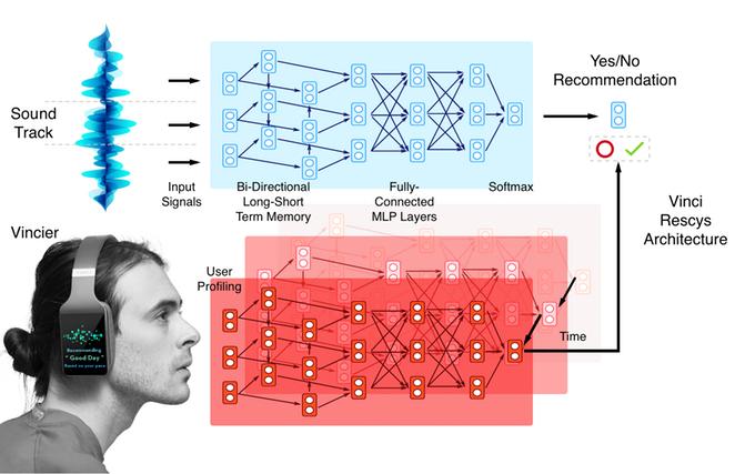 Vinci - Tai nghe thông minh có màn hình cảm ứng, AI, giá chỉ từ $99